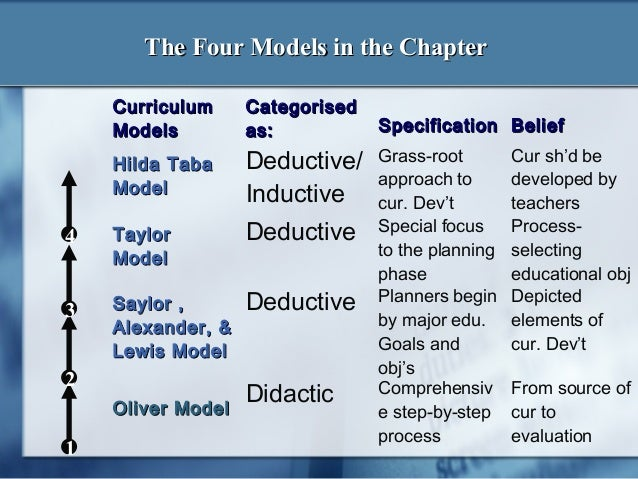 curriculum development deductive models Chapter 5: models for curriculum development after studying this chapter you should be able to: • analyze each model for curriculum development in this chapter and .