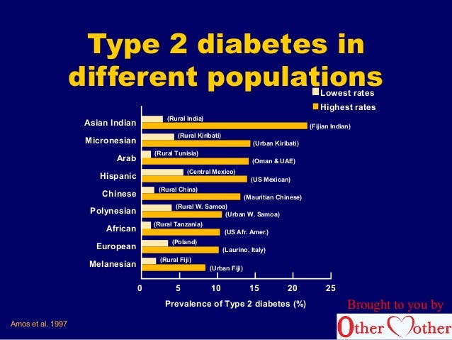 Models of diabetes