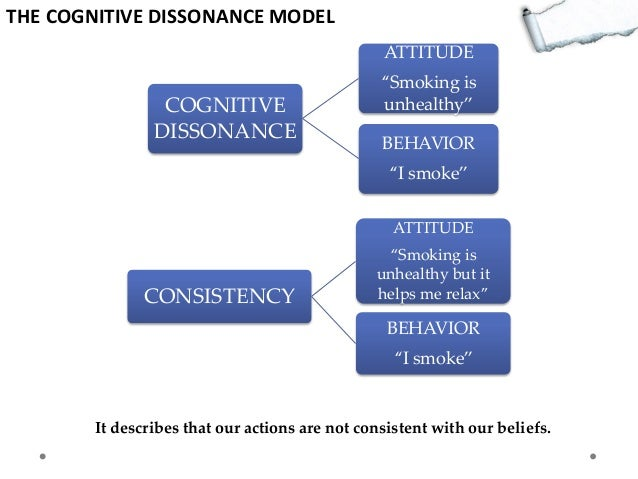 describe cognitive dissonance and describe how Cognitive dissonance is one form of social comparison the social comparison theory was originally proposed by leon festinger in 1954 according to the social psychologist, the social comparison theory is the idea that there is a drive within individuals to search for outside images in order to evaluate their own opinions and abilities the said.