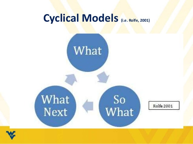 reflective essay using kolb model Using gibbs' reflective cycle whereas kolb's model is sometimes referred to as an experiential learning model (which simply means learning through experience.