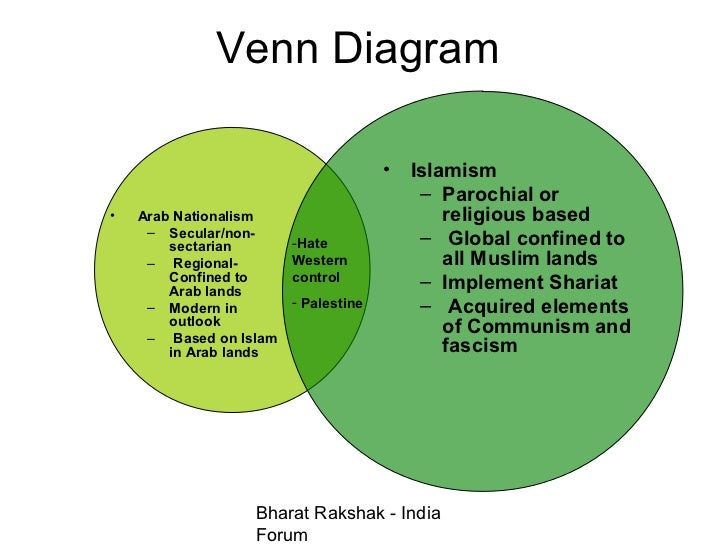 Fascism vs totalitarianism venn diagram boatremyeaton fascism vs totalitarianism venn diagram ccuart Image collections