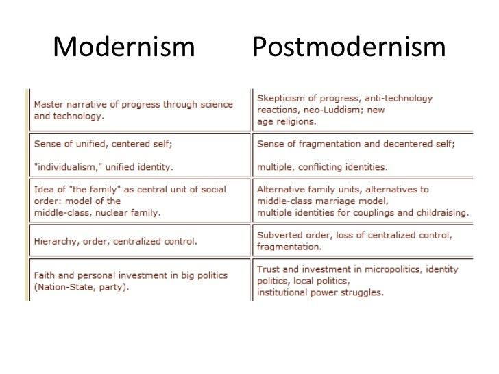 difference of modernism and post modernism
