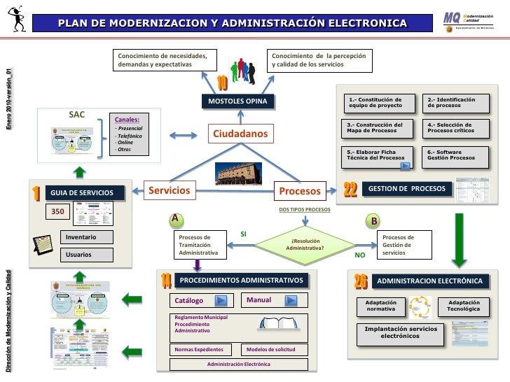 Modernización y administración electrónica