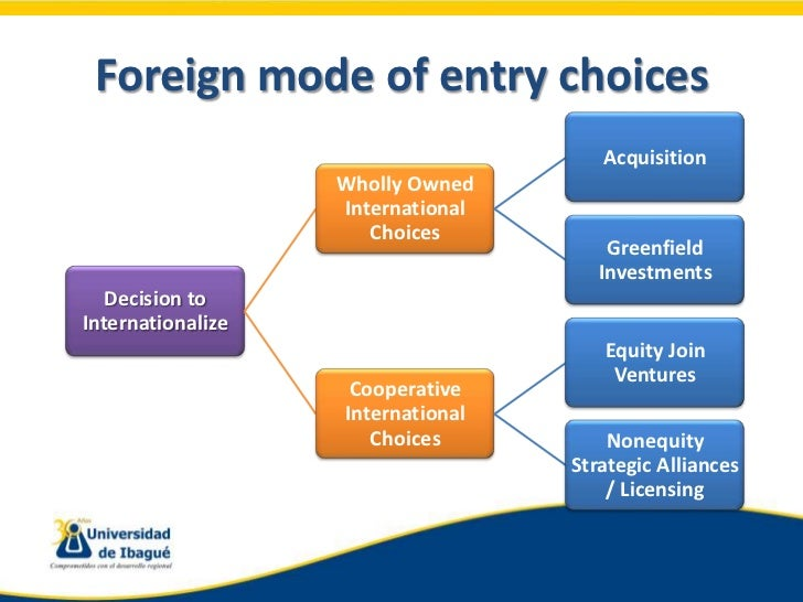 germany market entry mode International business strategy - reasons and forms  there are two major types of entry modes: 1) non-equity mode,  the market-entry.