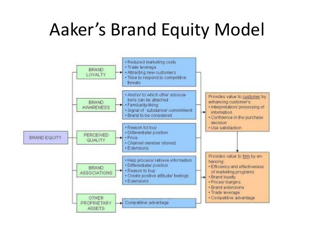 effect of brand equity on consumer perception of brand Area of customer-based brand equity a conceptual framework for measuring customer-  keller 1993 the differential effect of brand knowledge on consumer response to the marketing of the brand brand knowledge is the full set of brand  brand equity refers to consumers' perception rather than any objective indicators (lassar et al1995) a.