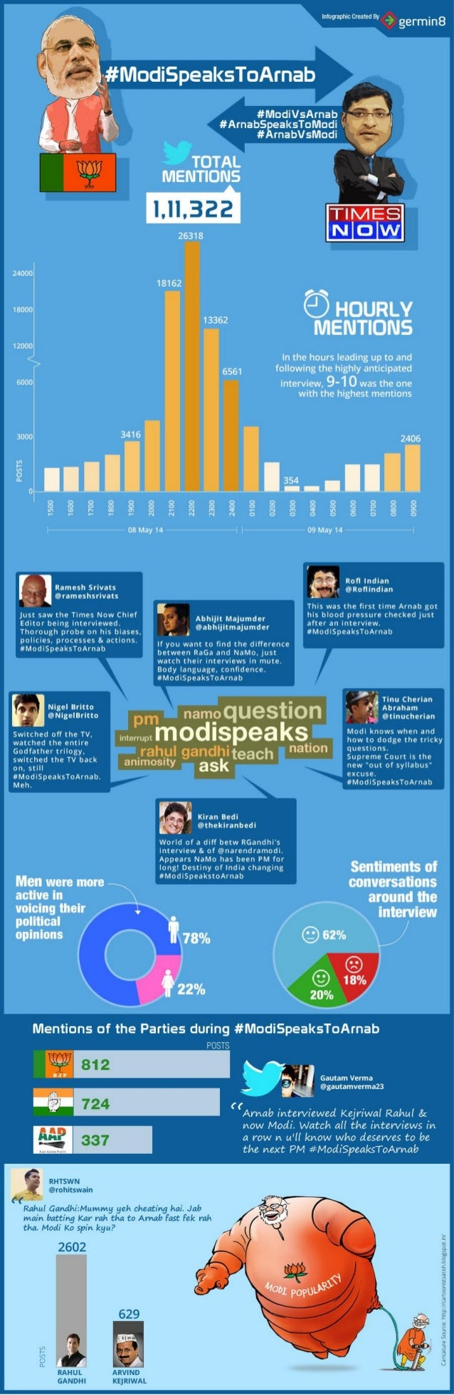 #ModiSpeaksToArnab - Social Media analysis in an Infographic in the lead up to #Elections2014