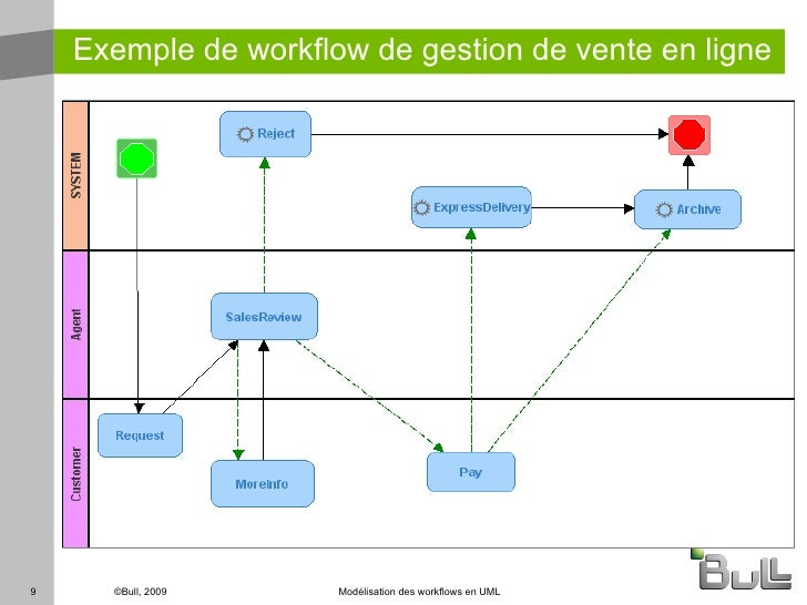 Schema reference for Workflow Definition Language  Azure