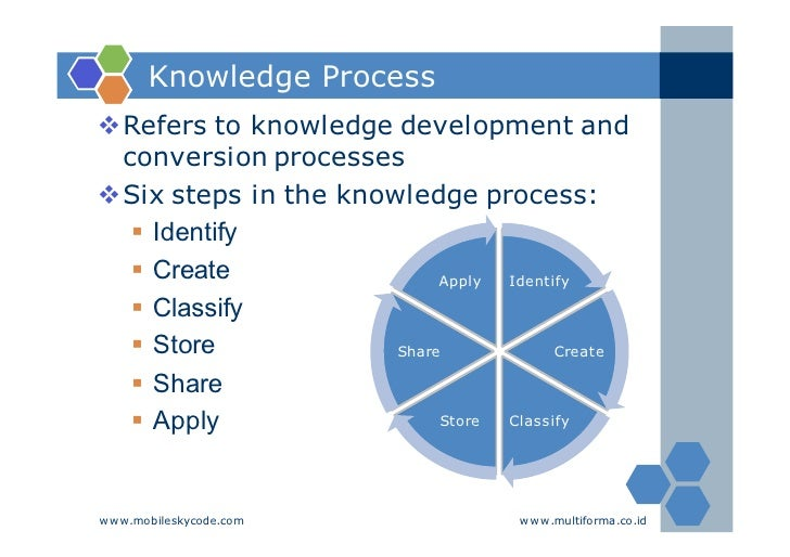 knowledge management processes 2016-11-09 a theoretical framework for knowledge management process:  knowledge management (km) processes have turned out nowadays to become  improve their performance and processes in this regard, knowledge has become a.