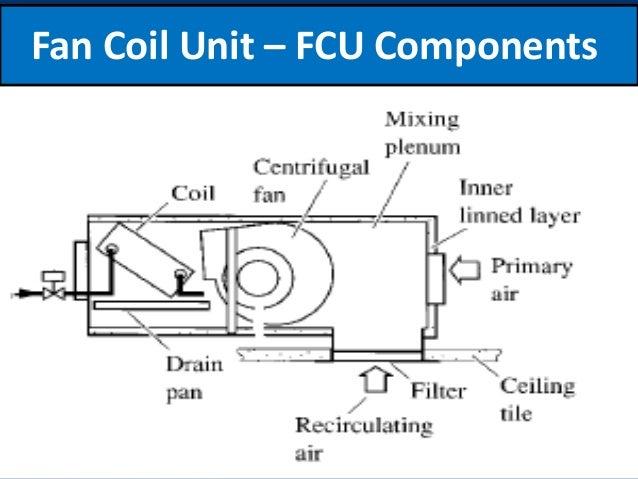 Module 13 Types Of Ac Units hvac apex
