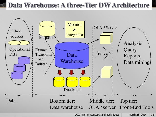 three-tier software application system