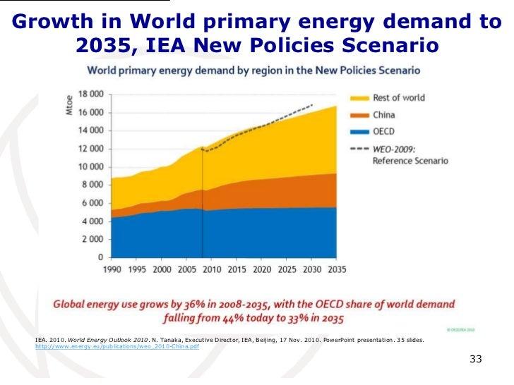 world energy scenario 2012