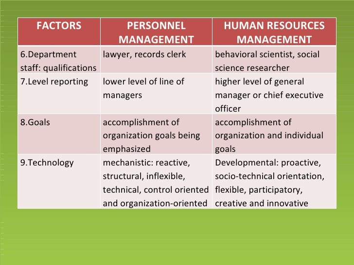personnel to human resource management essay Human resource management (hrm) to utilize diversity: the knowledge,  capabilities and  personnel service delivery) are bundled together in  traditional hrm.