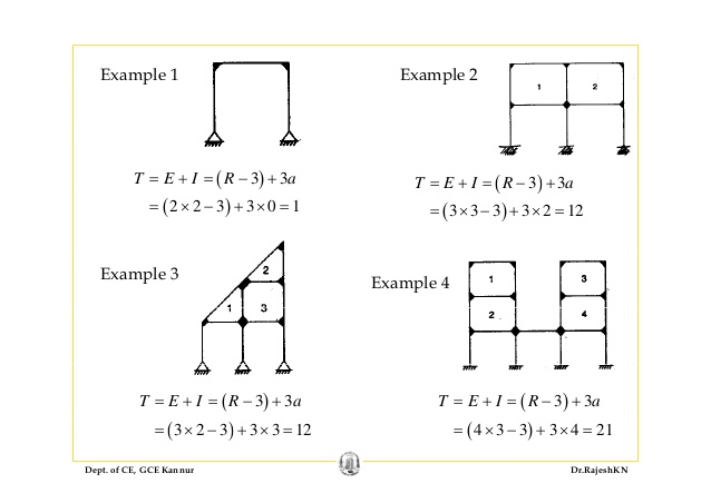 example castiglianos theorem