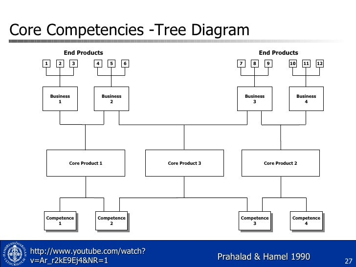 crocs core competencies It asks students to assess the company's core competencies and how those can be exploited in the future the case was revised in march 2011 to present information on the company's results in 2007 and prepare students for discussions of problems would face in 2008 (covered in the (b) and (c) cases.