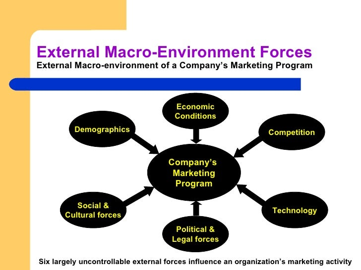 macro environment factors affect organisation Dealing with environmental factors allow detection are organizations and individuals that the influence of micro and macro environment components on.