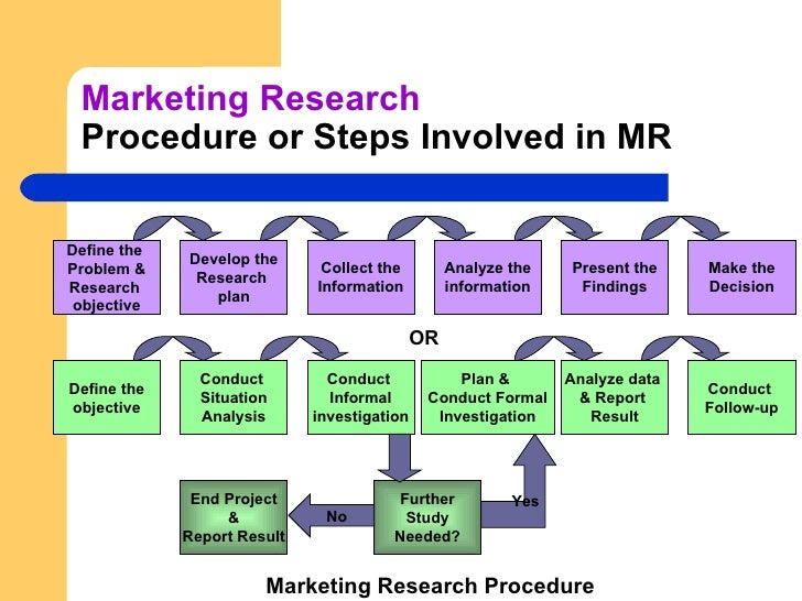 marketing research results