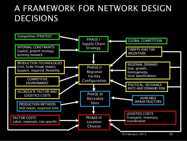decision phase of supplychain