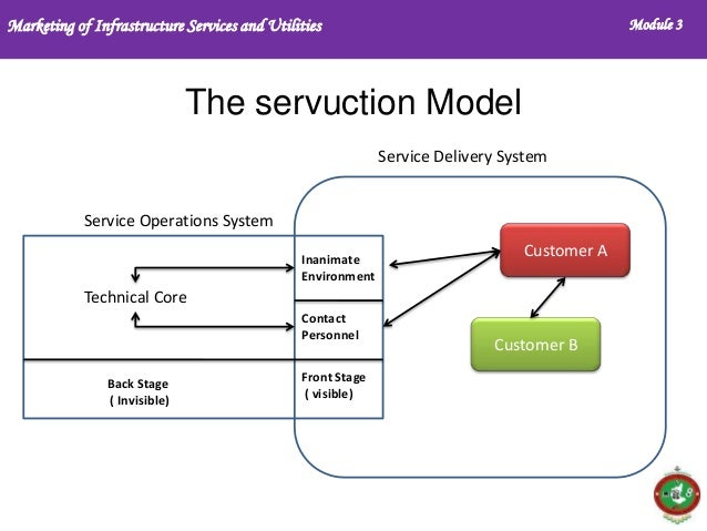 service marketing module 3