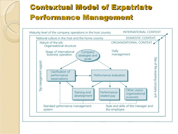 factors associated with appraisal of expatriate Chapter- 6 performance management appraisal process : factors to be of the key factor closely associated with expat's performance.