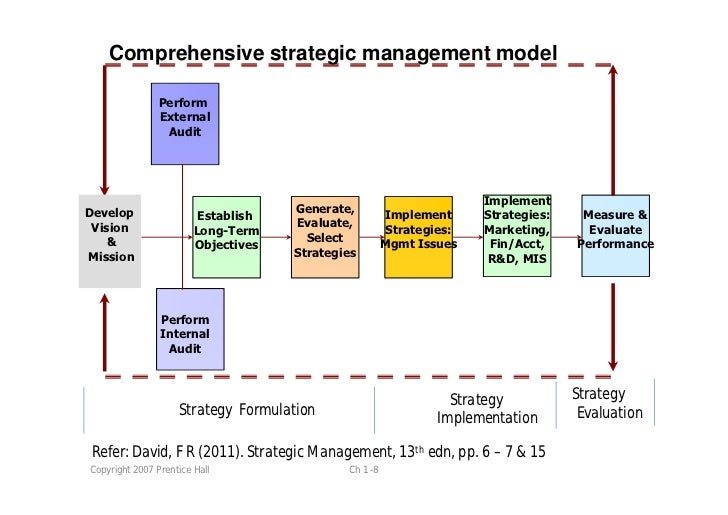 strategic management shaping the long run performance of the business Argues that strategy is about shaping the future and is the human modern business strategy emerged as a field strategic planning strategic management.