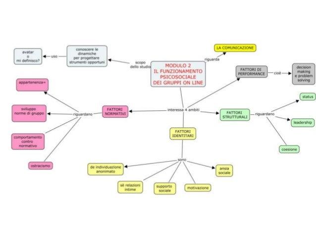 Modulo2psicologiainterazionemedia