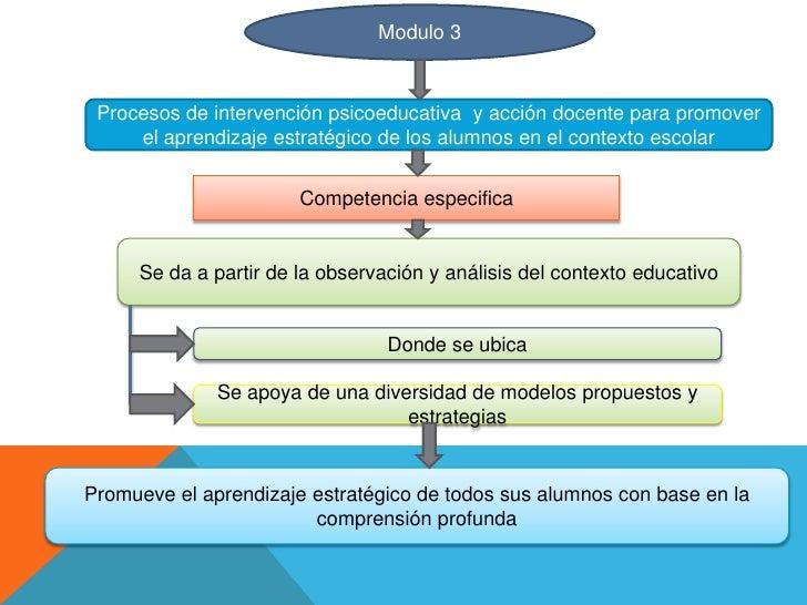 Modulo 3 Procesos de intervención psicoeducativa y acción docente para promover     el aprendizaje estratégico de los alum...