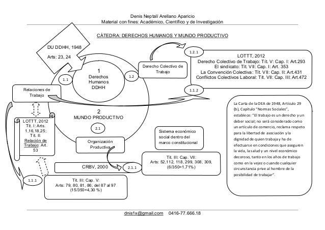 Denis Neptalí Arellano Aparicio Material con fines: Académico, Científico y de Investigación dnis1x@gmail.com 0416-77.666....
