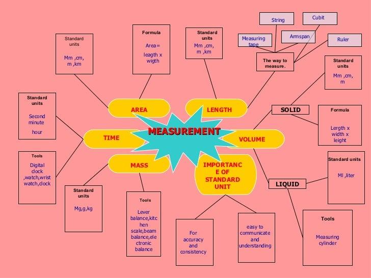 MEASUREMENT VOLUME LENGTH AREA TIME MASS IMPORTANCE OF STANDARD UNIT SOLID LIQUID Standard units Standard units Standard u...
