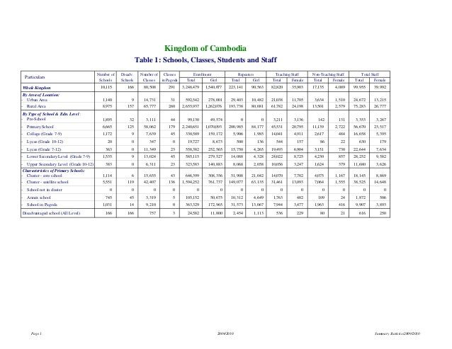 Kingdom of Cambodia Table 1: Schools, Classes, Students and Staff Particulars Whole Kingdom  Number of  Disadv.  Number of...