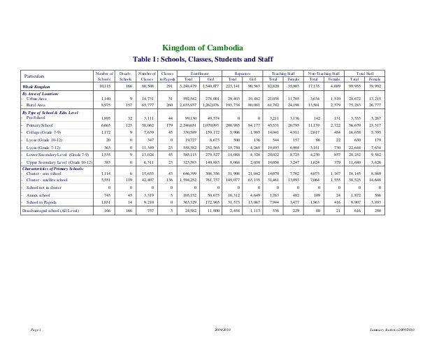MoEYS EMIS 2009-2010