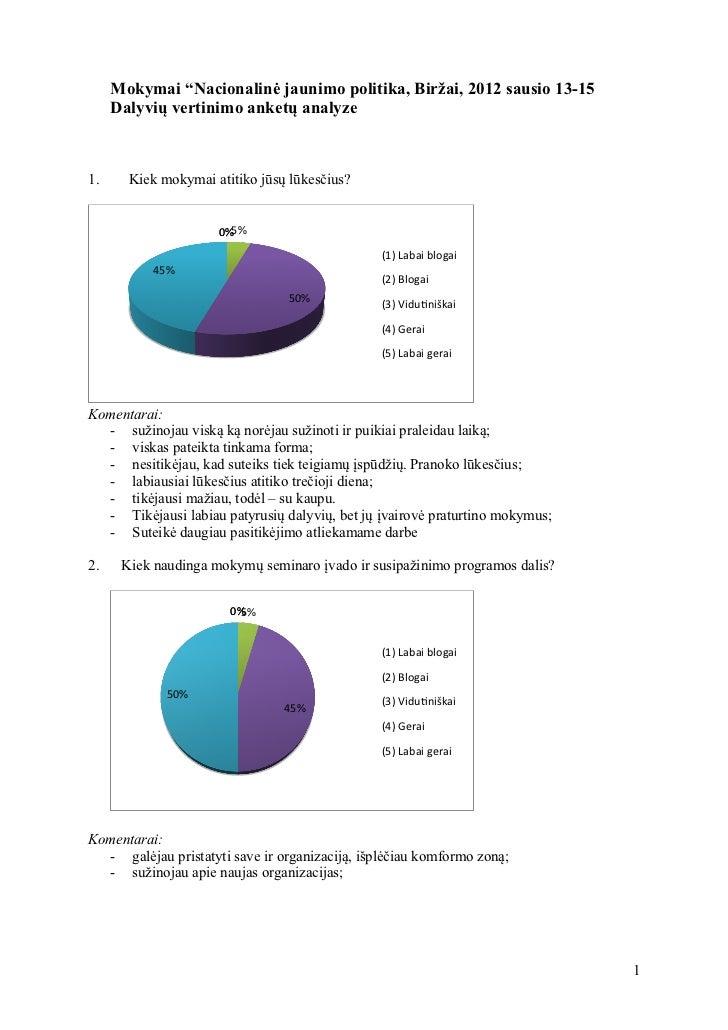 """Mokymai """"Nacionalinė jaunimo politika, Biržai, 2012 sausio 13-15     Dalyvių vertinimo anketų analyze1.     Kiek mokymai a..."""