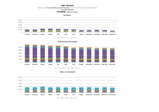 Moldovan newspapers sales figures   2012