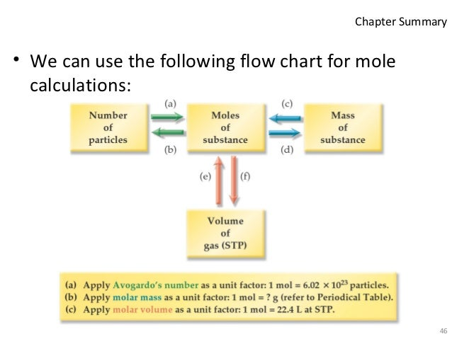 Flow Chart For Mole
