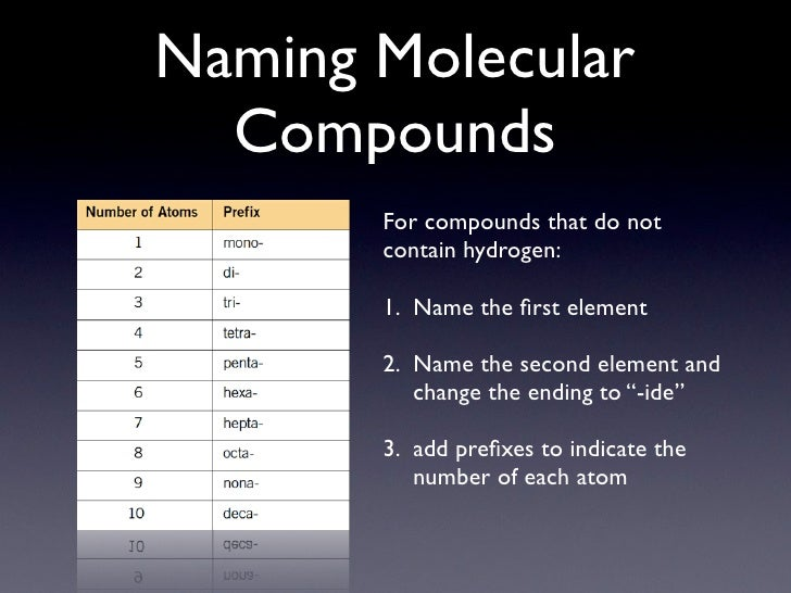 Naming Molecular Compounds Naming Molecular Compounds For