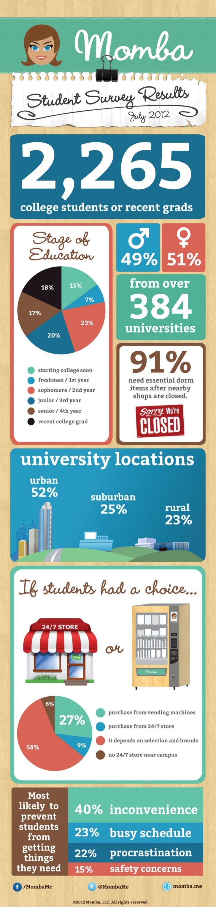 [ College Infographic ] Momba Student Survey Results   July 2012   http://momba.me   @MombaMe
