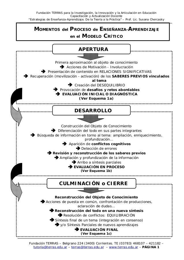 Fundación TERRAS para la Investigación, la Innovación y la Articulación en Educación Capacitación y Actualización Docente ...