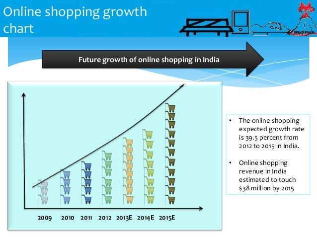 Thesis on online shopping in india