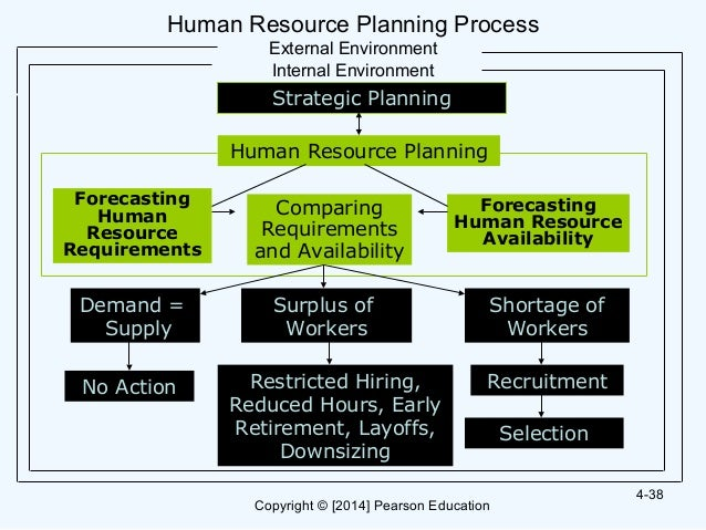 human resource planning 2 essay Table of contents 1introduction 4 2the war for talent 5 3factors affecting the war for talent 6 4talent management during economic downturns 7 41 recruitment and.