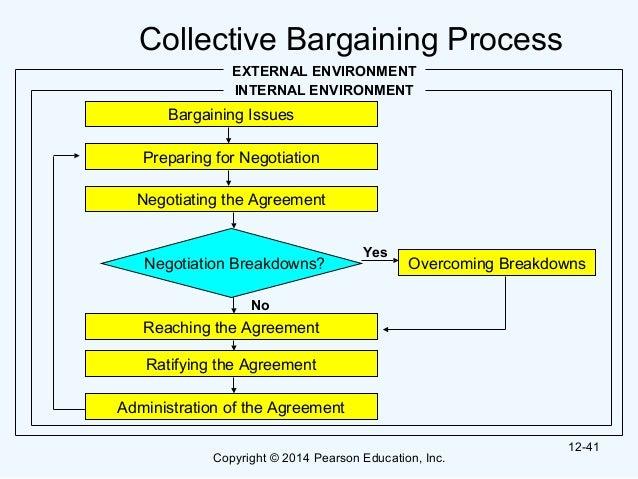 Bargaining Process Steps Bargaining Process 12-41