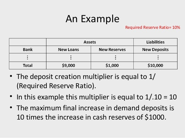 how to find reserve ratio