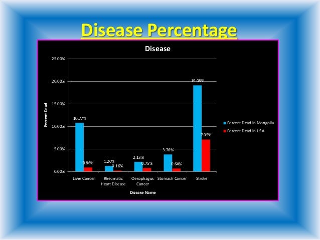 Disease Percentage10.77%1.20%2.13%3.76%19.08%0.86%0.16%0.75% 0.64%7.05%0.00%5.00%10.00%15.00%20.00%25.00%Liver Cancer Rheu...