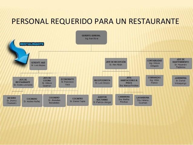 Marco andrade servir alimentos for Estructura de una cocina de restaurante