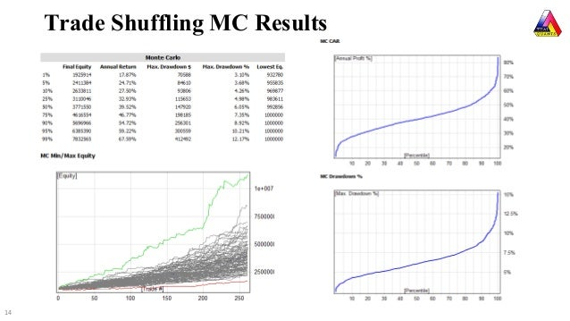 Econometrics By Simulation Stata