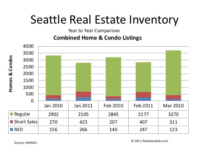 Seattle Real Estate Inventory<br />Year to Year Comparison<br />© 2011 RealtySeattle.com<br />Source: NWMLS<br />