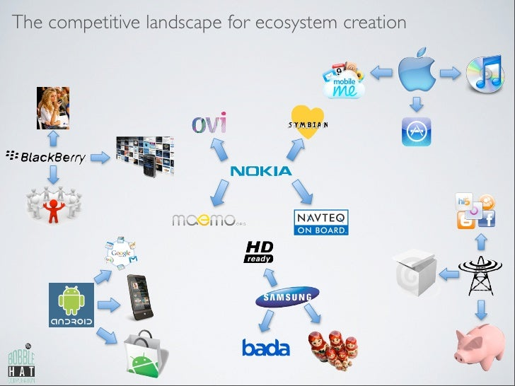 The competitive landscape for ecosystem creation