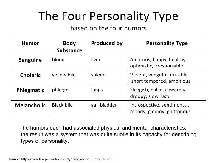 4 personality types