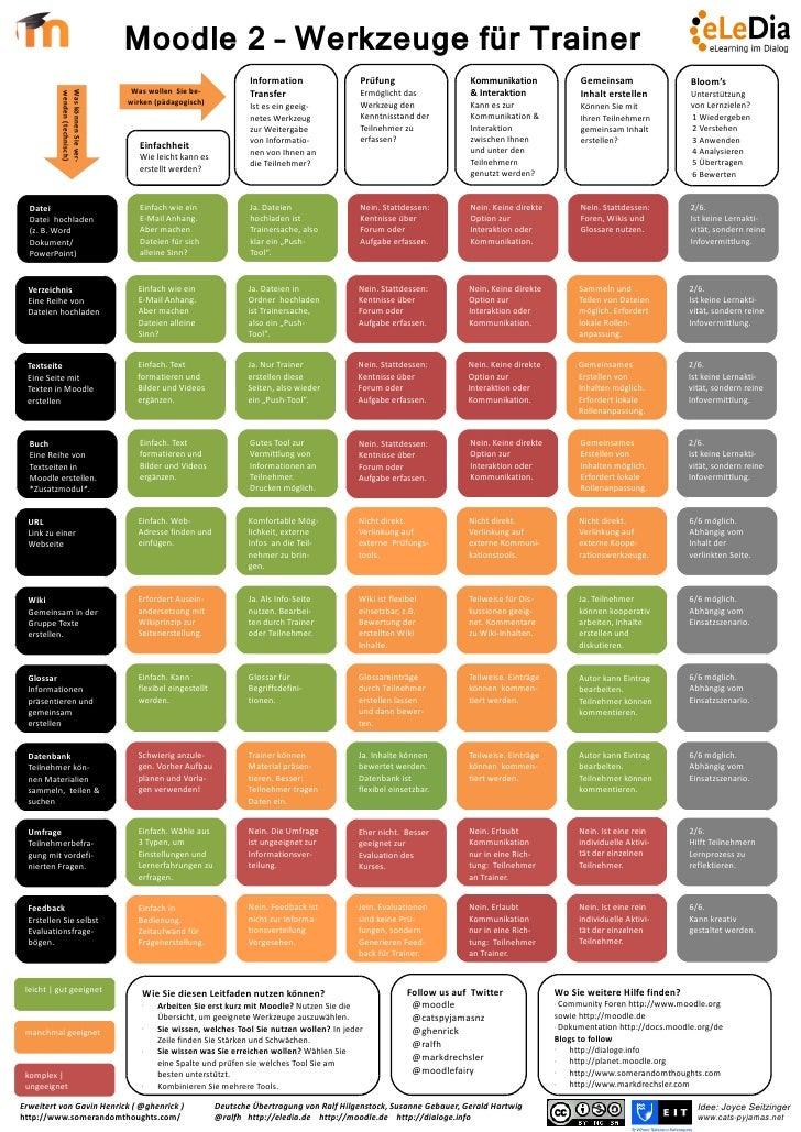 Moodle 2 – Werkzeuge für Trainer                                                                  Information            ...