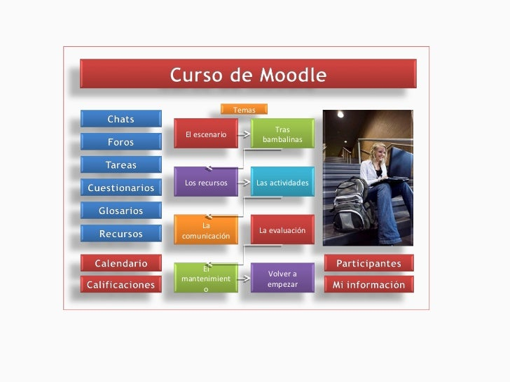 Temas Tras bambalinas Las actividades La evaluación Volver a empezar El escenario La comunicación El mantenimiento Los rec...