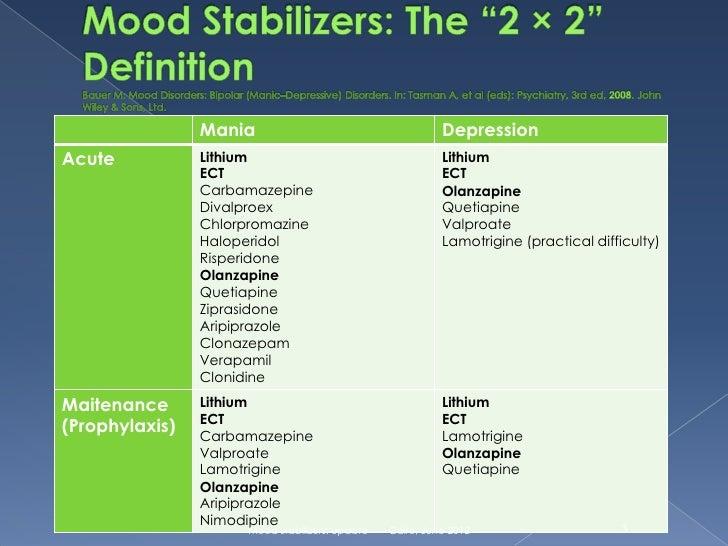 Mood stabilizers: WPA update
