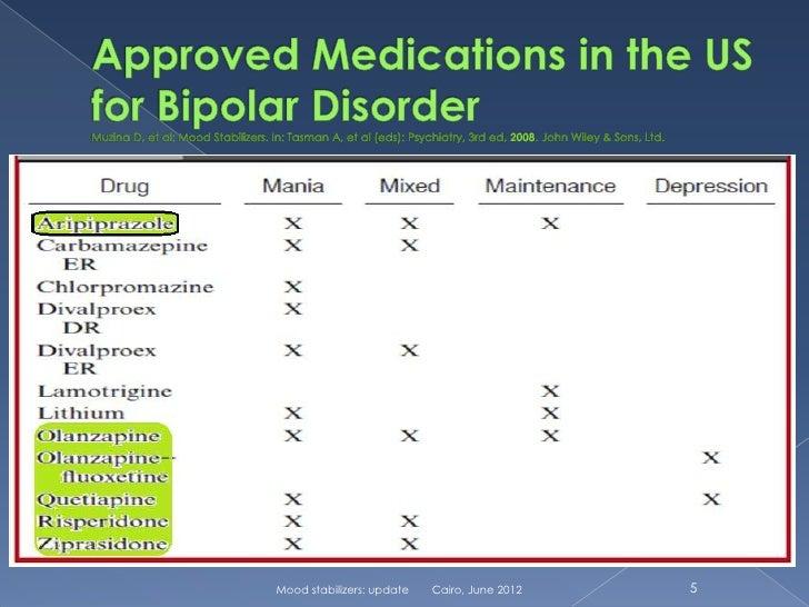 Lamictal Bipolar Med
